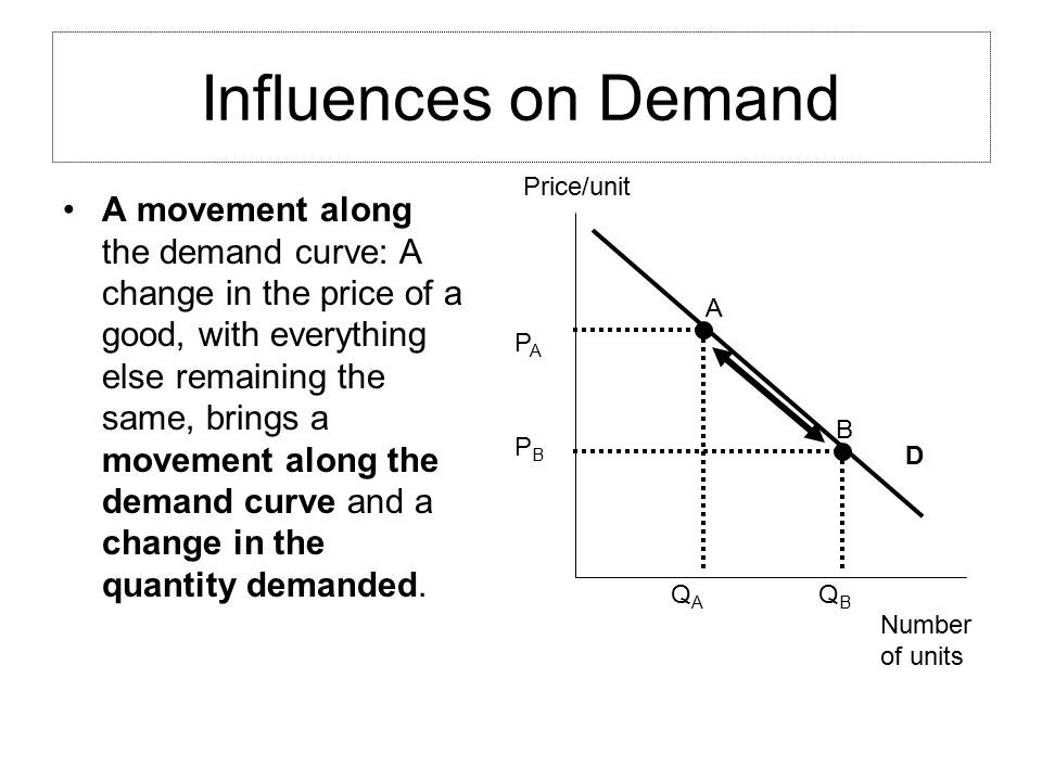 Influences on Demand Price/unit. Number. of units. D.
