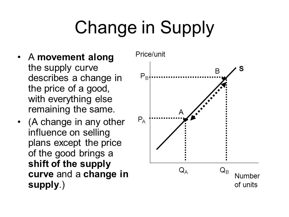 Change in Supply Price/unit. A movement along the supply curve describes a change in the price of a good, with everything else remaining the same.
