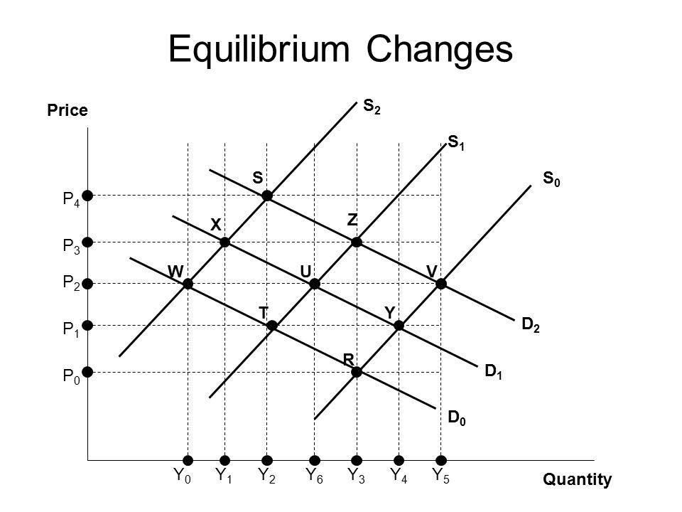 Equilibrium Changes Quantity Price S0 S2 S1 D0 D1 D2 Y6 U S X W Z T V