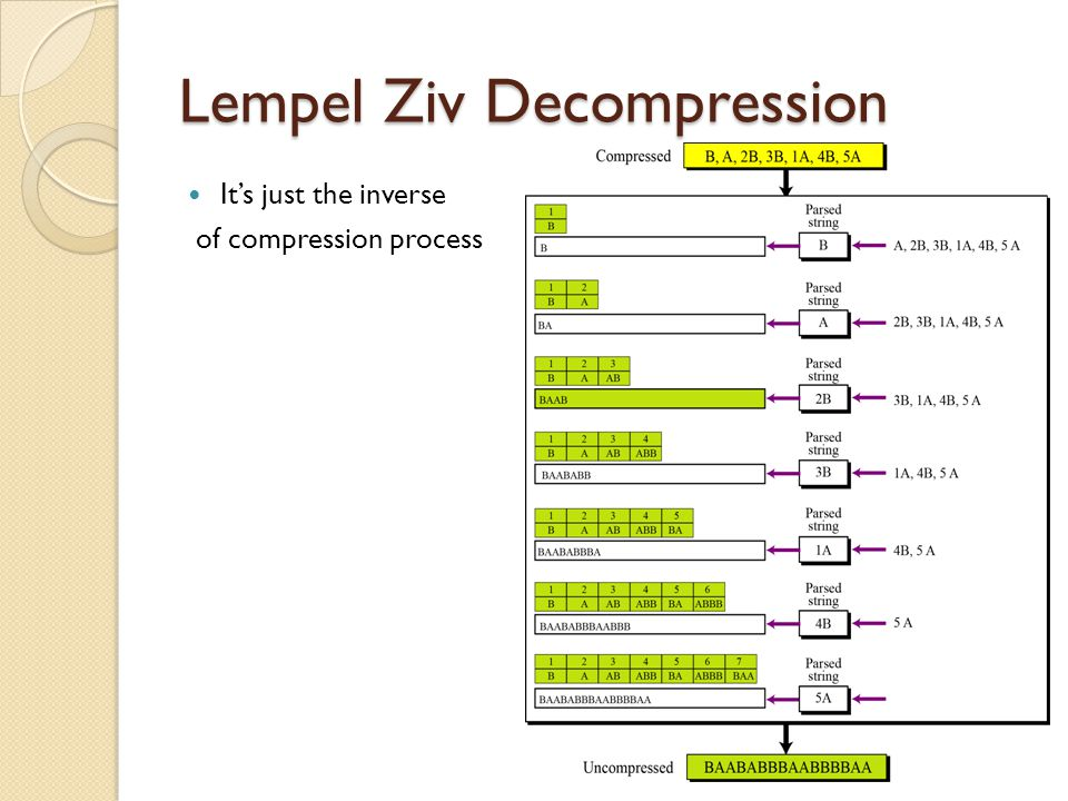 Lempel Ziv Decompression
