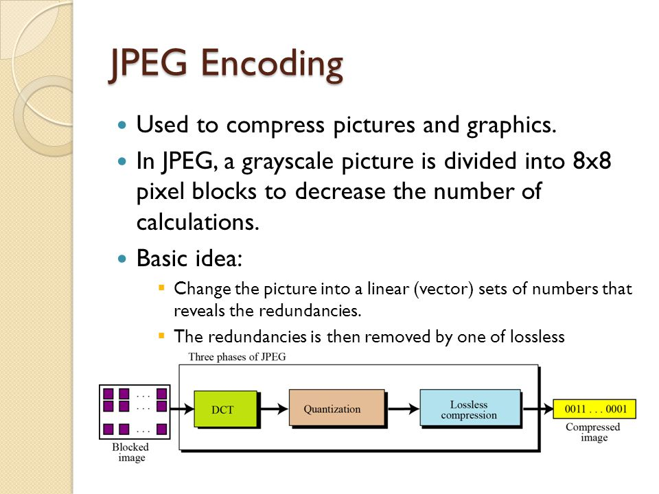 JPEG Encoding Used to compress pictures and graphics.