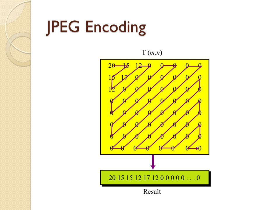 JPEG Encoding