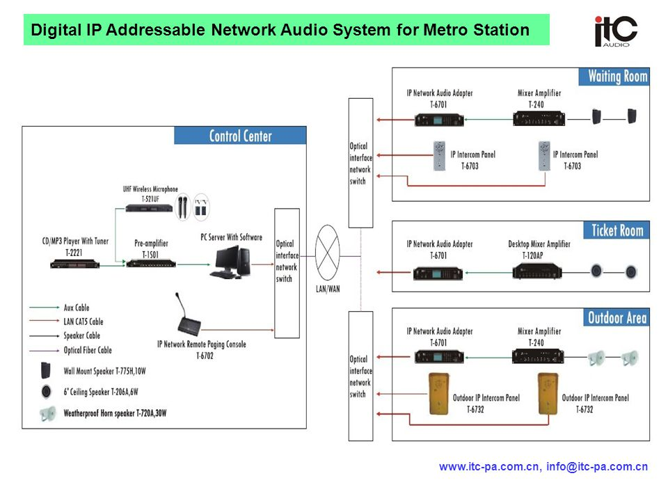 Digital IP Addressable Network Audio System for Metro Station