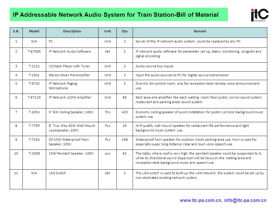 IP Addressable Network Audio System for Train Station-Bill of Material