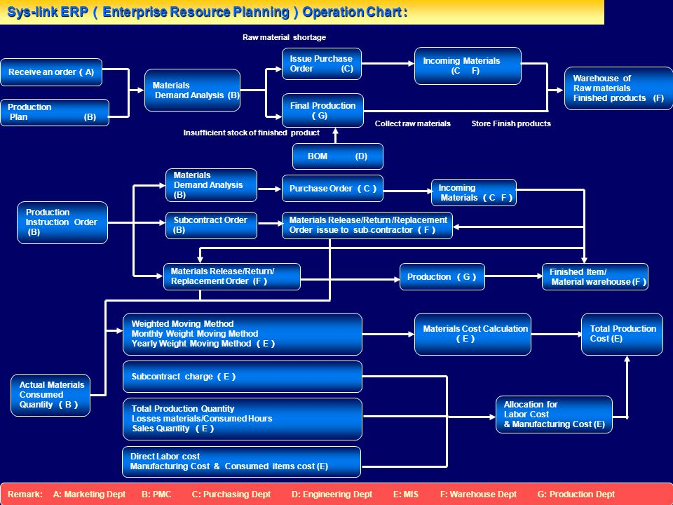 Sys-link ERP(Enterprise Resource Planning)Operation Chart :