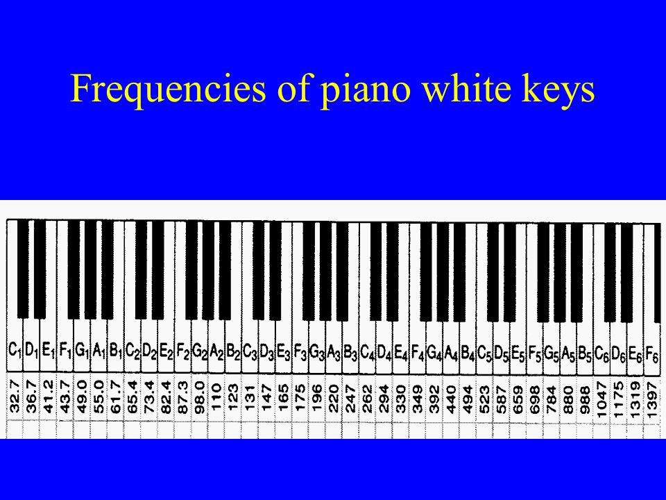 Frequencies of piano white keys