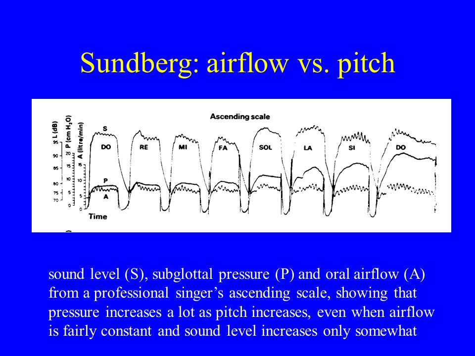 Sundberg: airflow vs. pitch