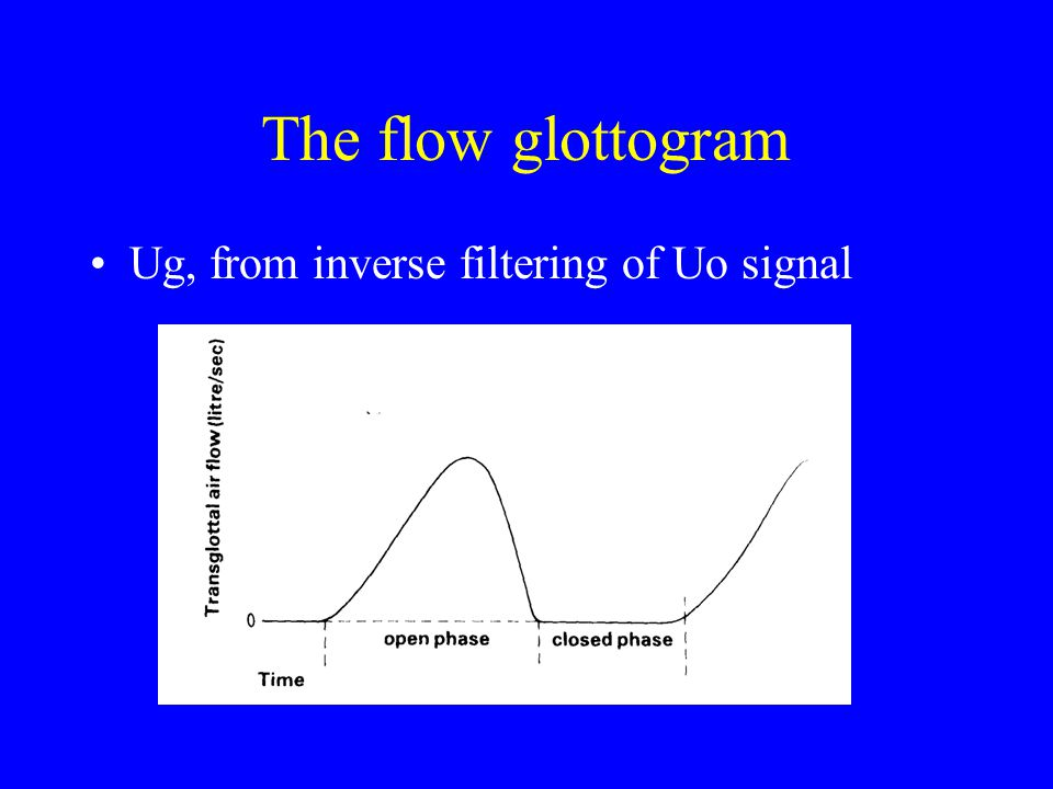The flow glottogram Ug, from inverse filtering of Uo signal