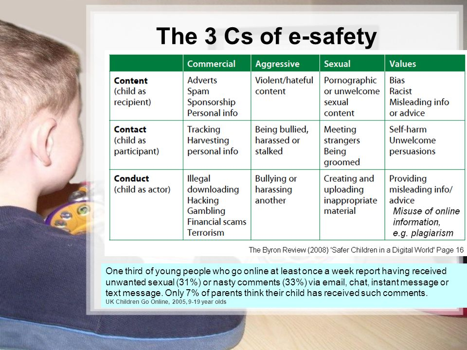 The 3 Cs of e-safety REMEMBER – the thrust of the message is that the two main issues are grooming and cyber bullying.