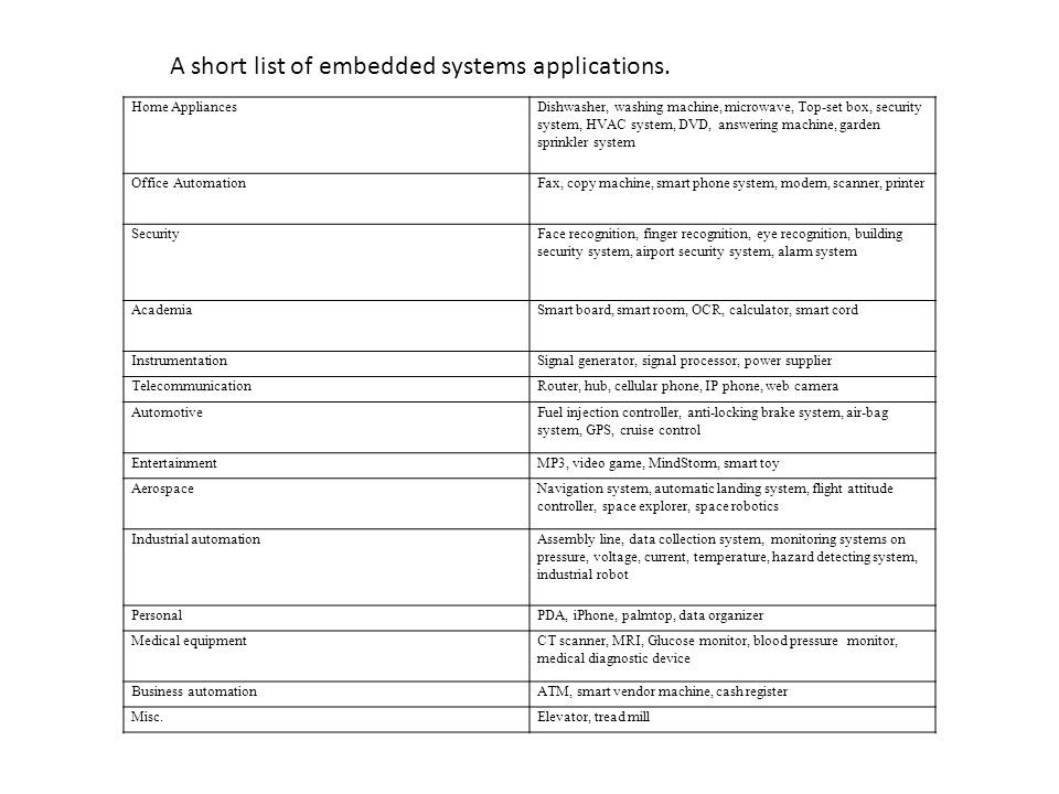 A short list of embedded systems applications.