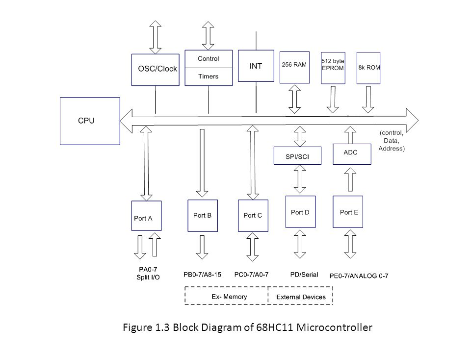 Figure 1.3 Block Diagram of 68HC11 Microcontroller