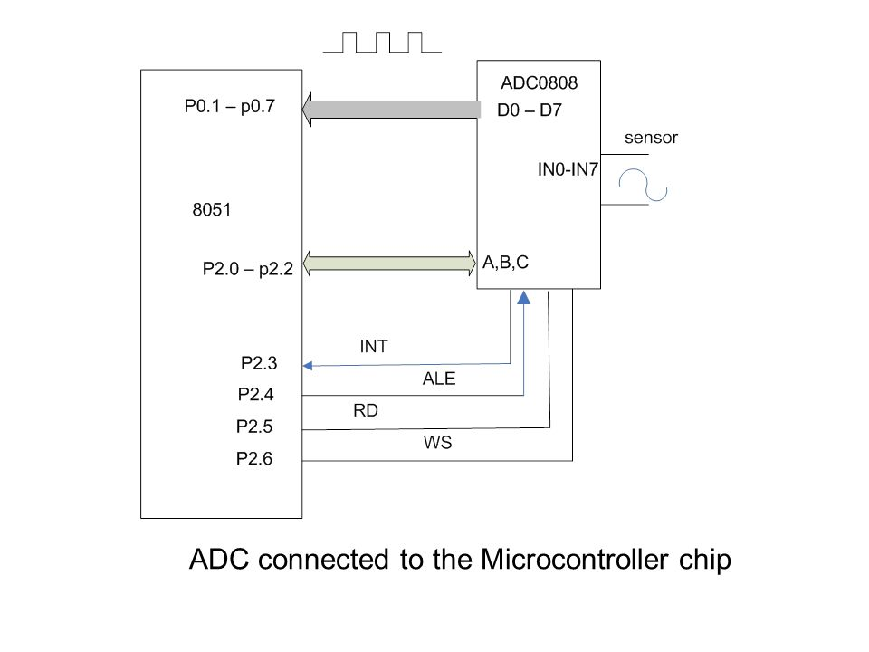 ADC connected to the Microcontroller chip