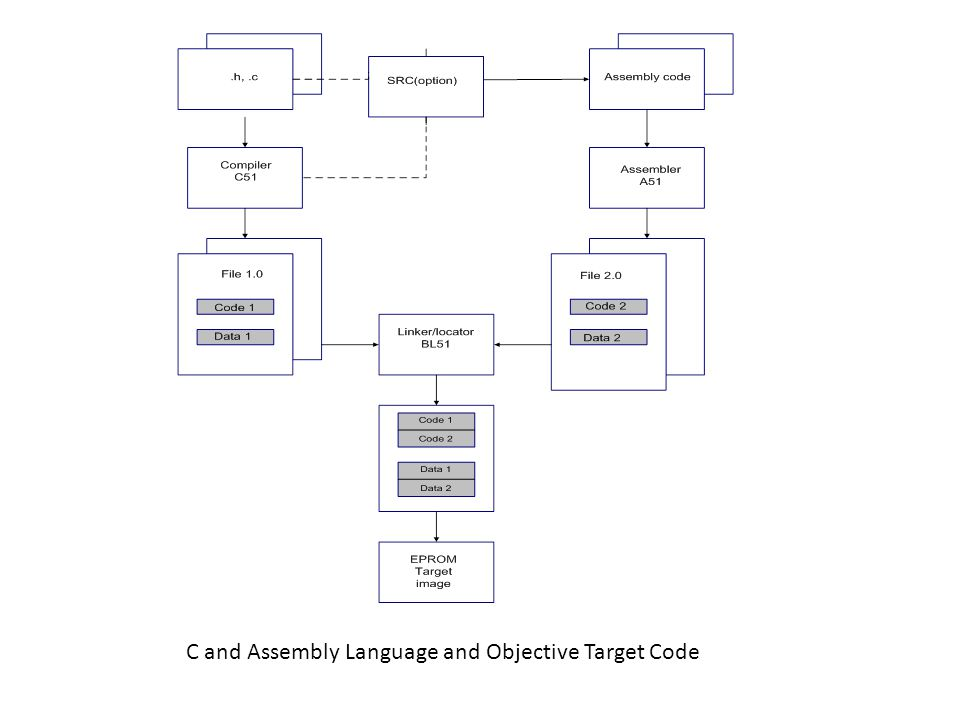 C and Assembly Language and Objective Target Code