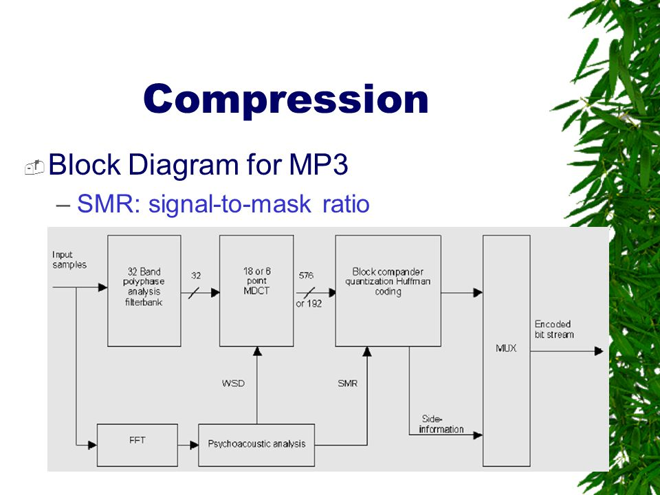 Compression Block Diagram for MP3 SMR: signal-to-mask ratio
