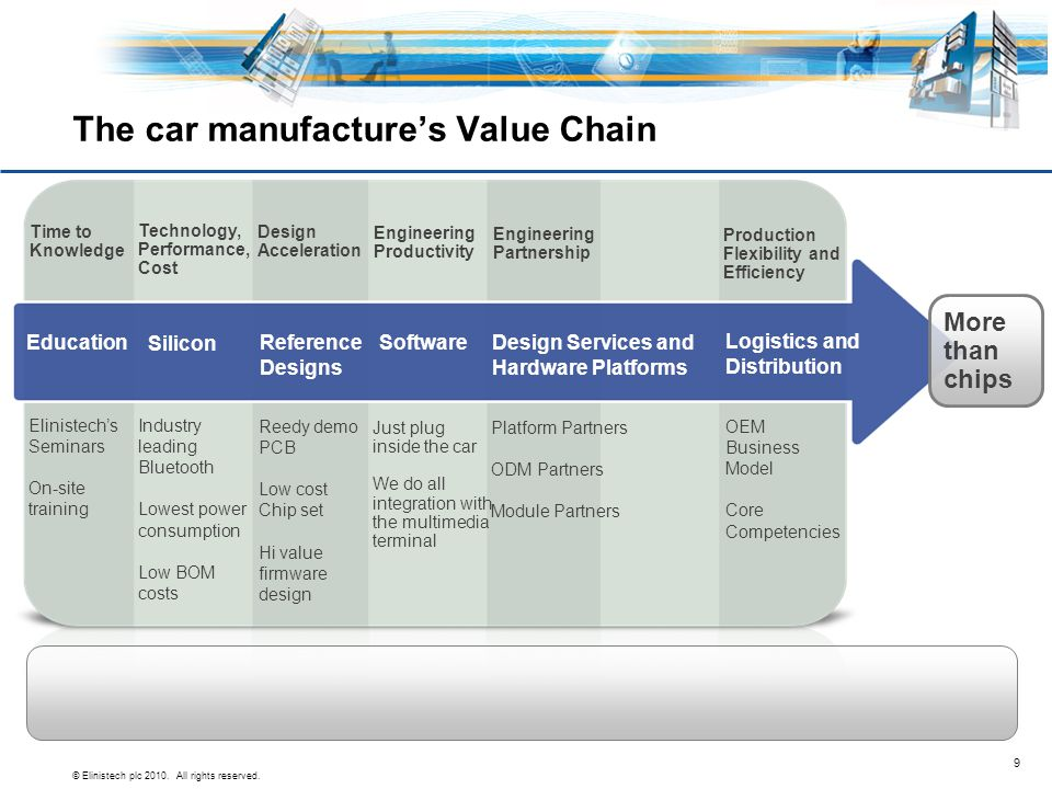 The car manufacture's Value Chain