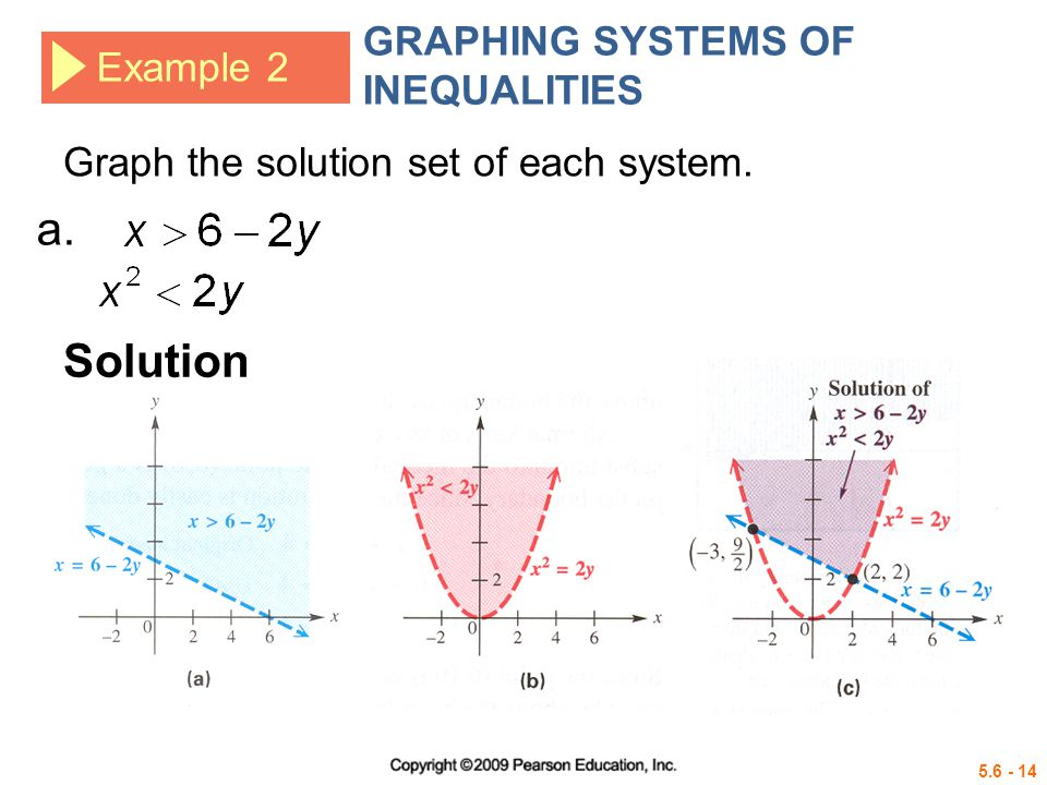 a. Solution GRAPHING SYSTEMS OF INEQUALITIES Example 2