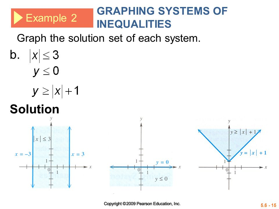 b. Solution GRAPHING SYSTEMS OF INEQUALITIES Example 2