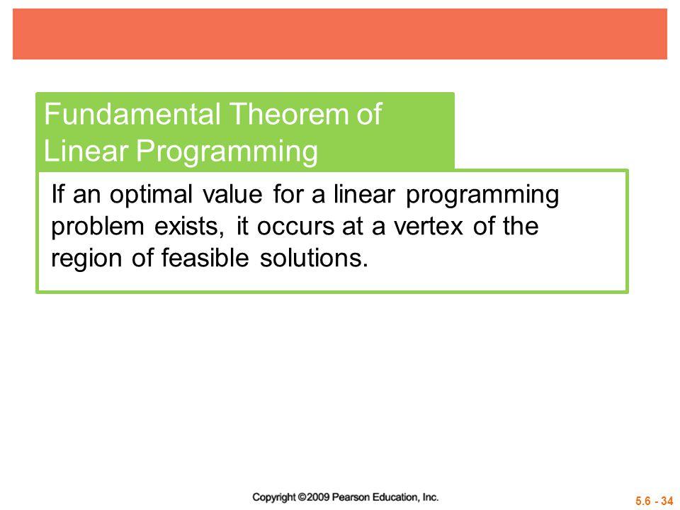 Fundamental Theorem of Linear Programming