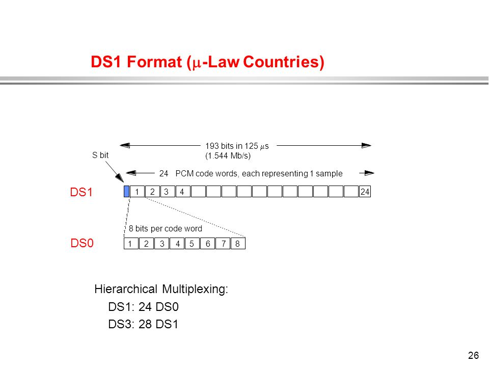 DS1 Format (-Law Countries)
