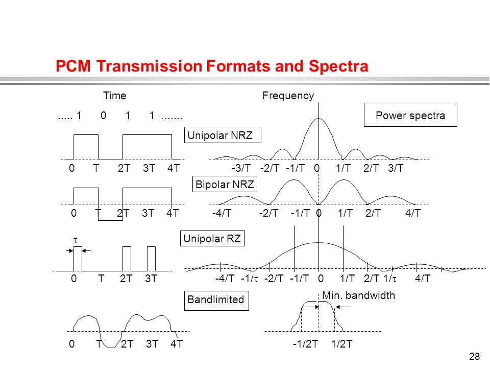 PCM Transmission Formats and Spectra