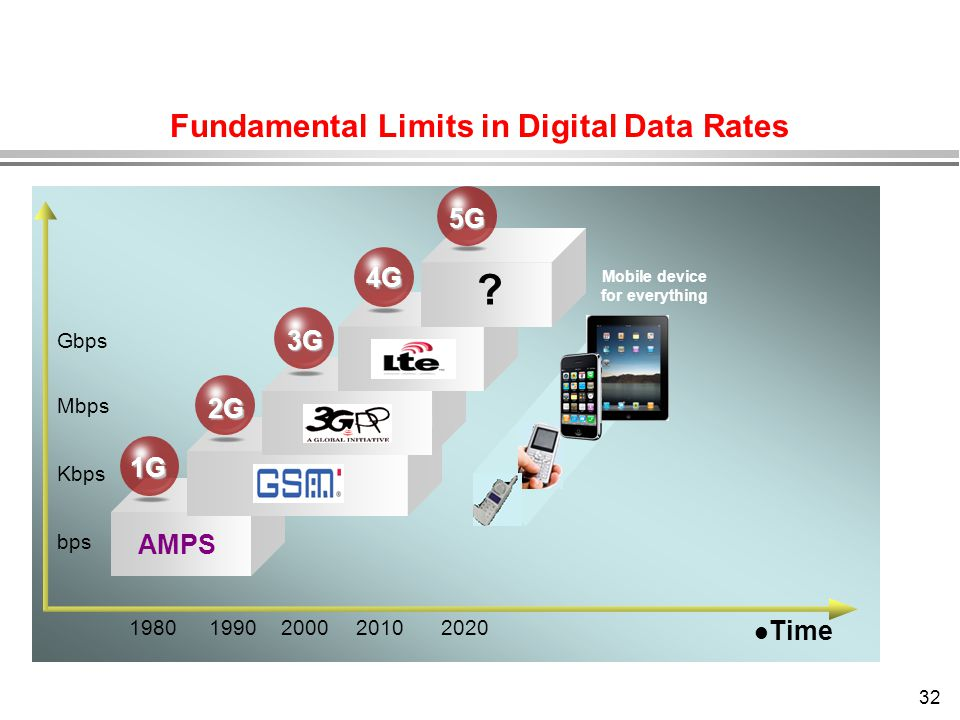Fundamental Limits in Digital Data Rates Mobile device for everything