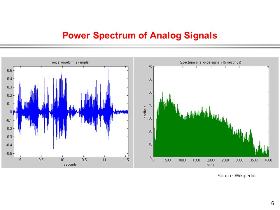 Power Spectrum of Analog Signals