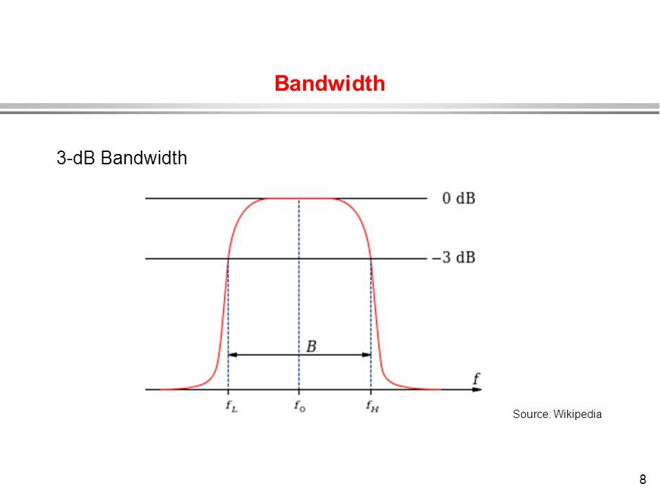 Bandwidth 3-dB Bandwidth Source: Wikipedia
