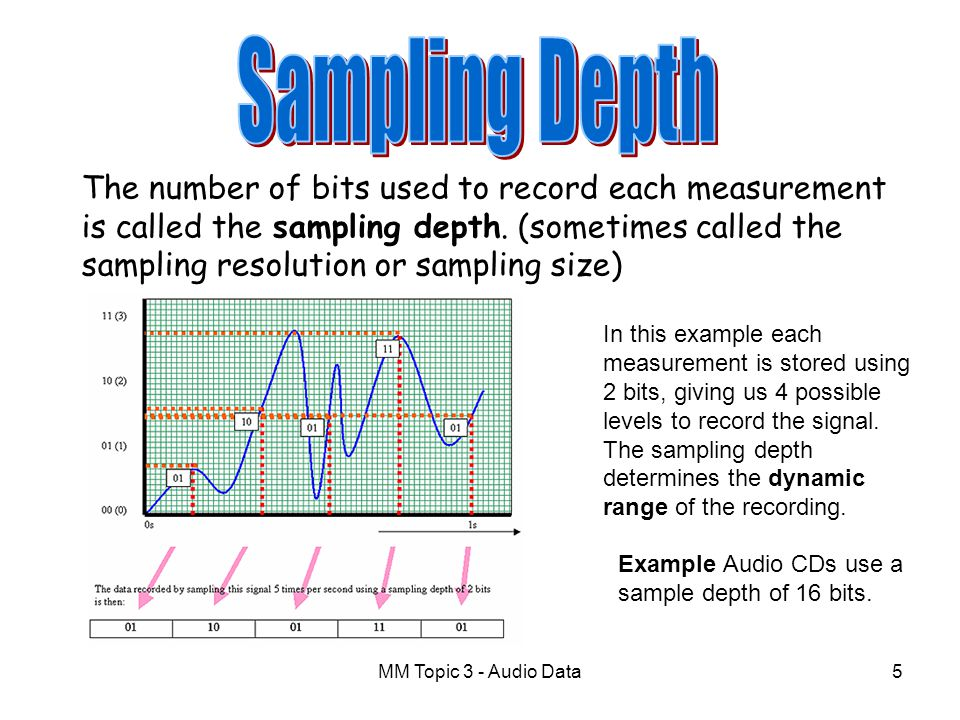 Sampling Depth