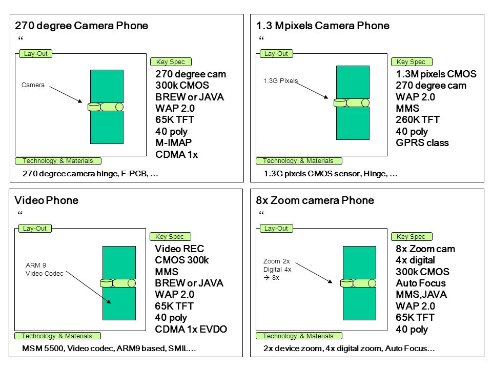 270 degree Camera Phone 1.3 Mpixels Camera Phone Video Phone