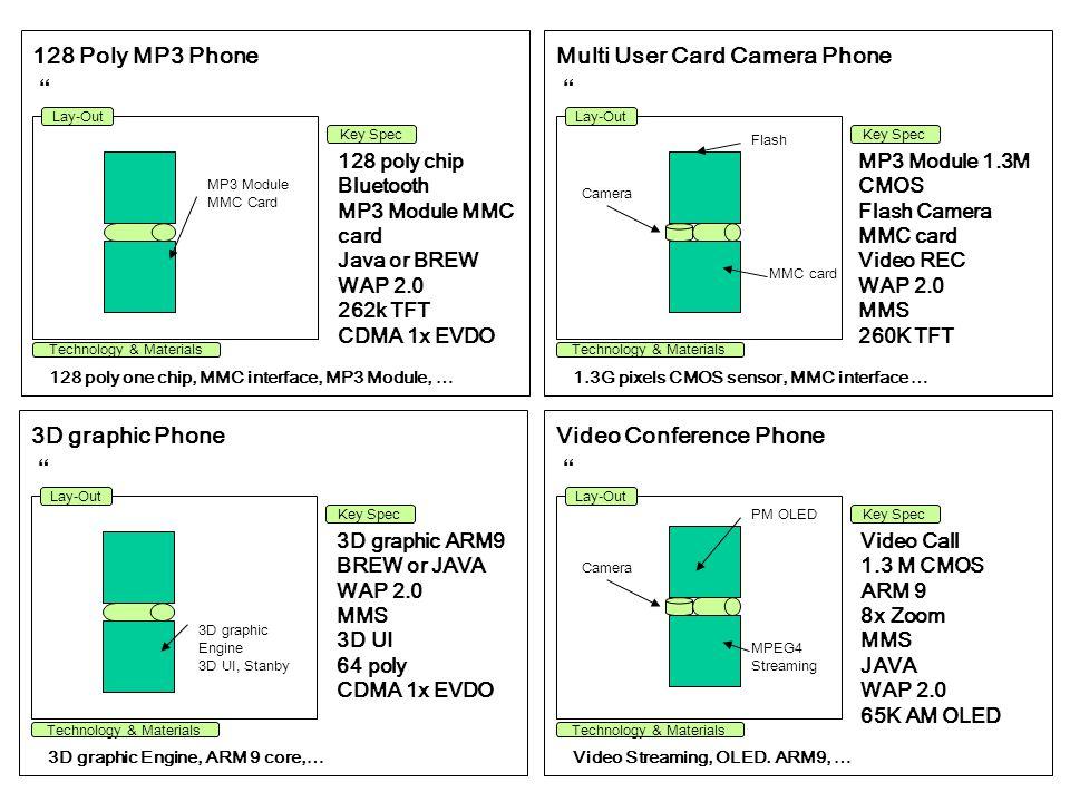 Multi User Card Camera Phone