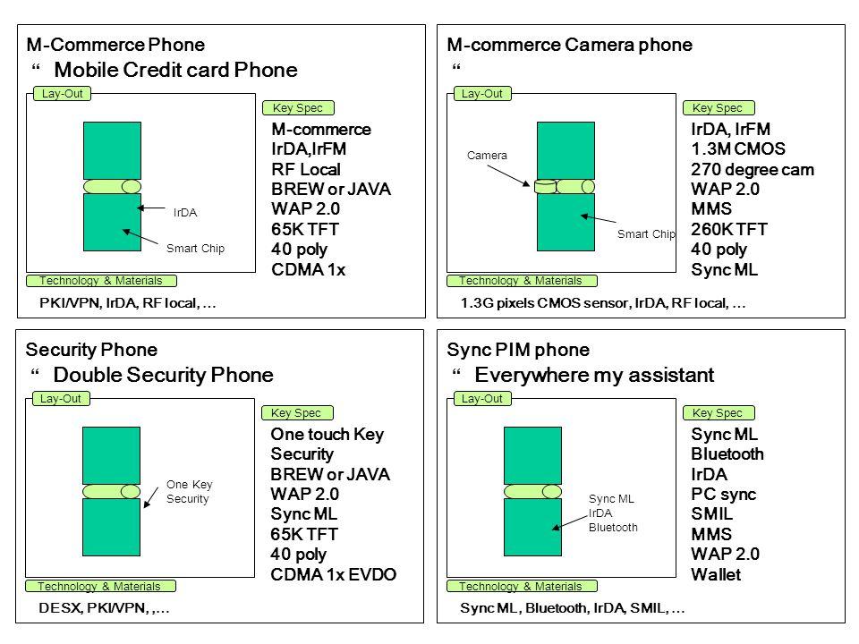 Mobile Credit card Phone M-commerce Camera phone