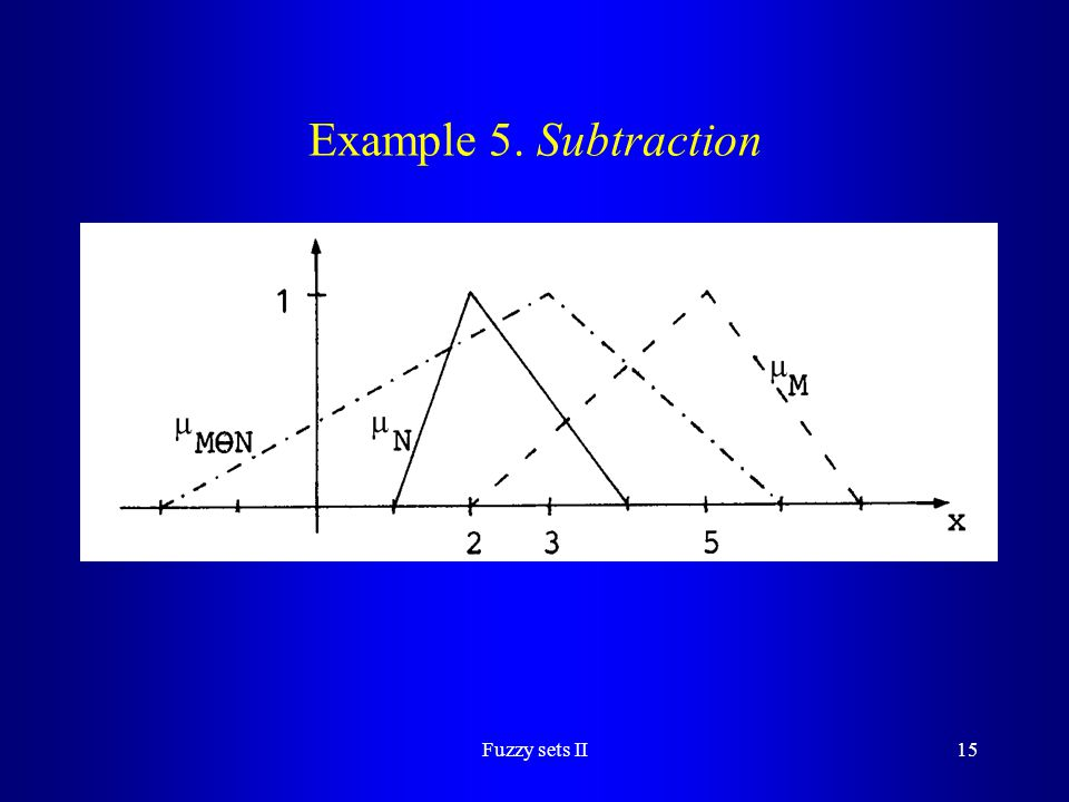 Example 5. Subtraction Fuzzy sets II