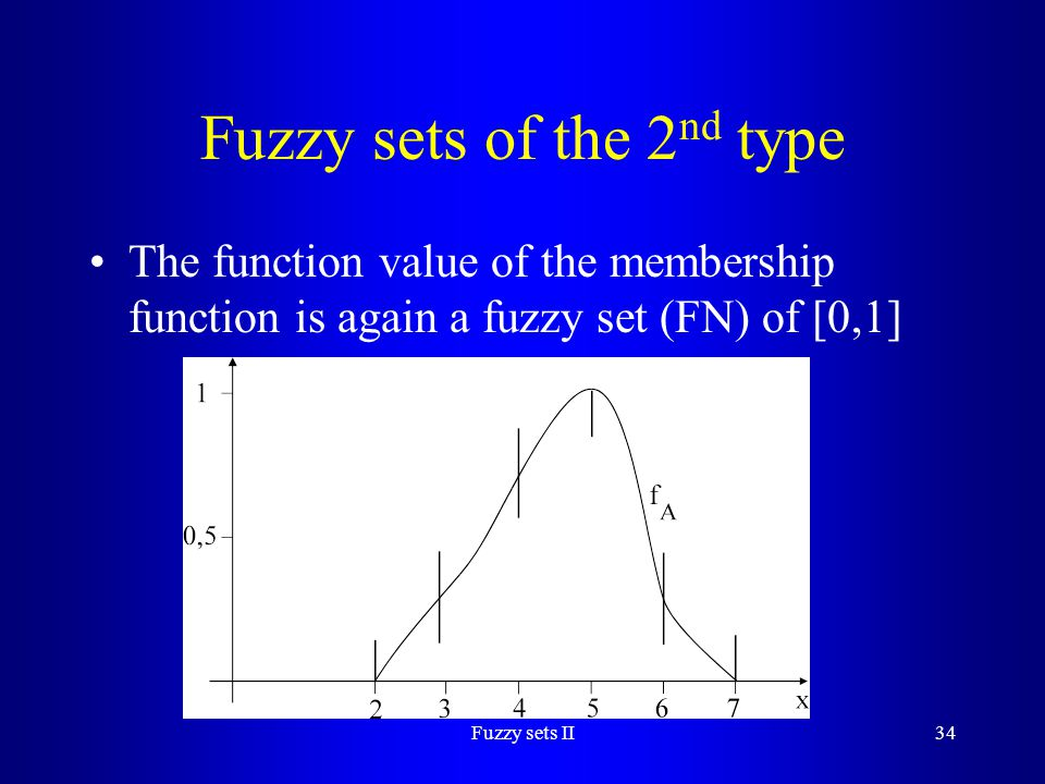 Fuzzy sets of the 2nd type