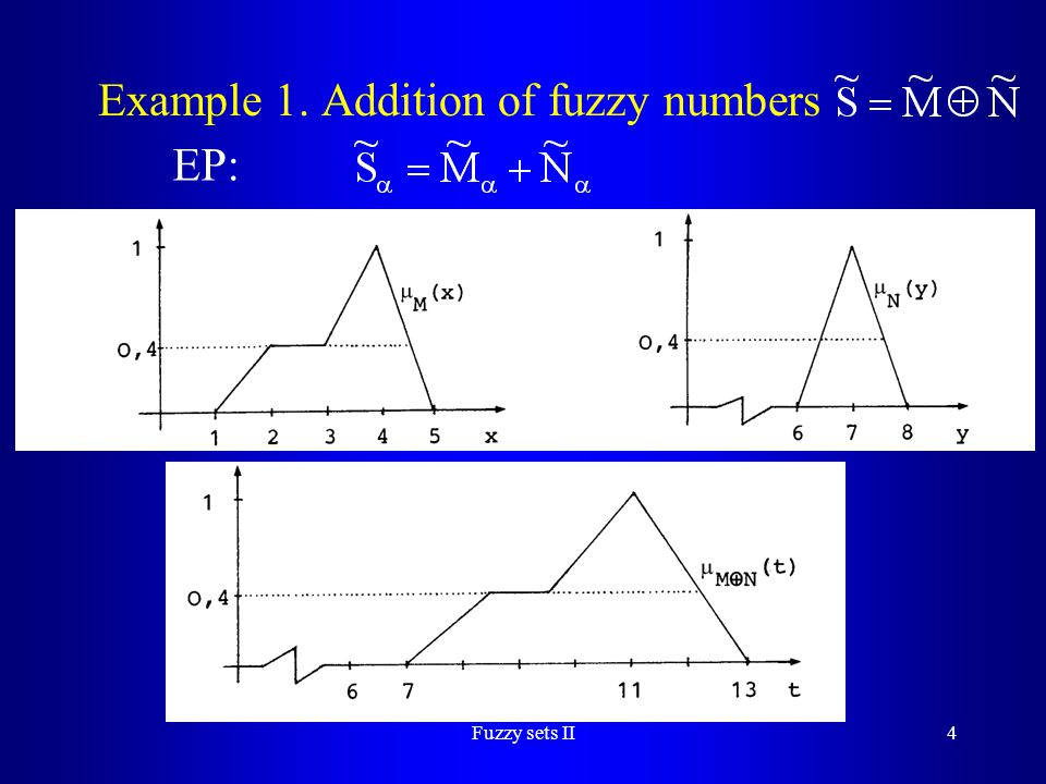 Example 1. Addition of fuzzy numbers
