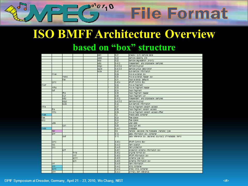 ISO BMFF Architecture Overview based on box structure
