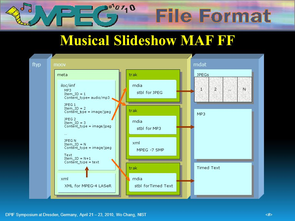 Musical Slideshow MAF FF