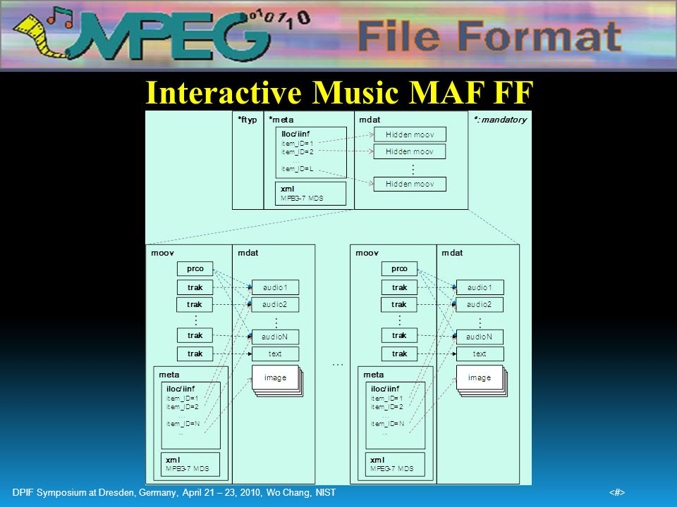 Interactive Music MAF FF