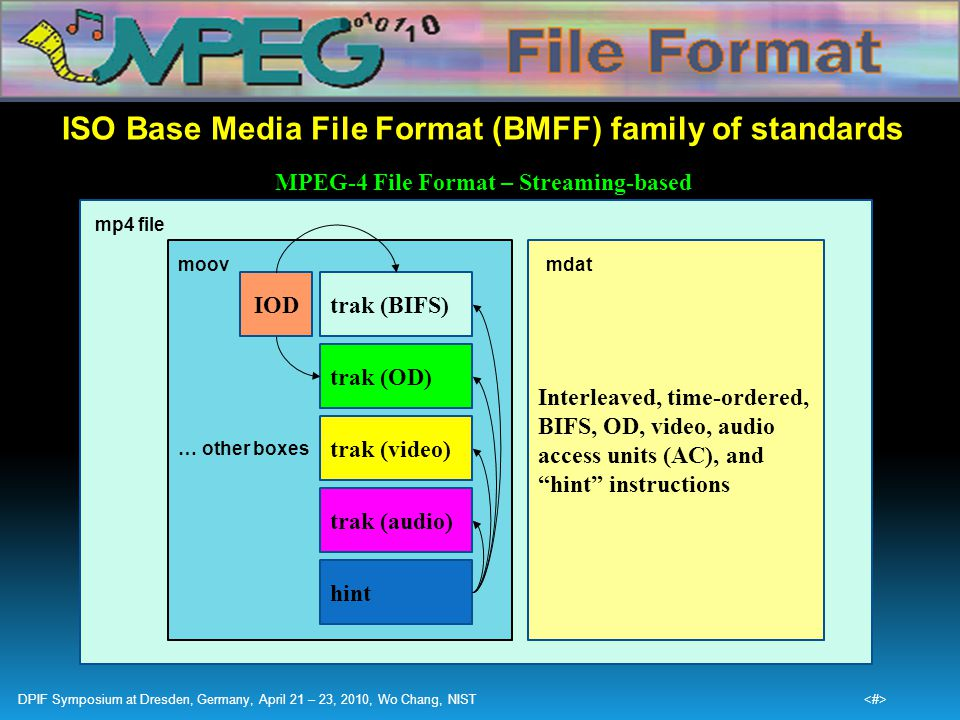 ISO Base Media File Format (BMFF) family of standards