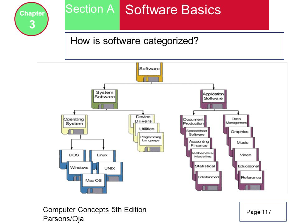 Software Basics Section A 3 How is software categorized Chapter
