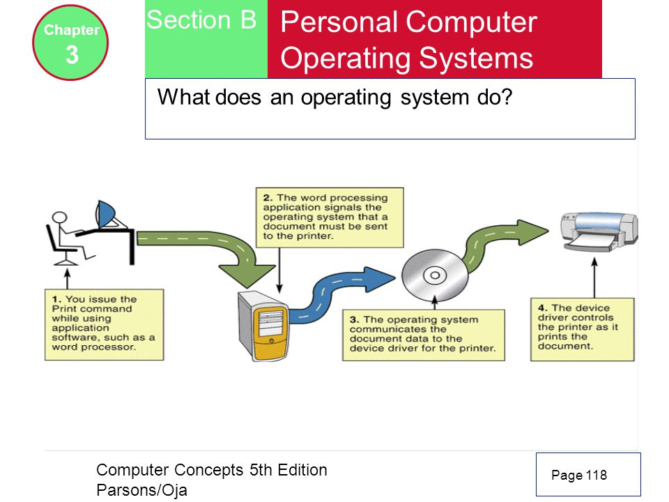 Personal Computer Operating Systems