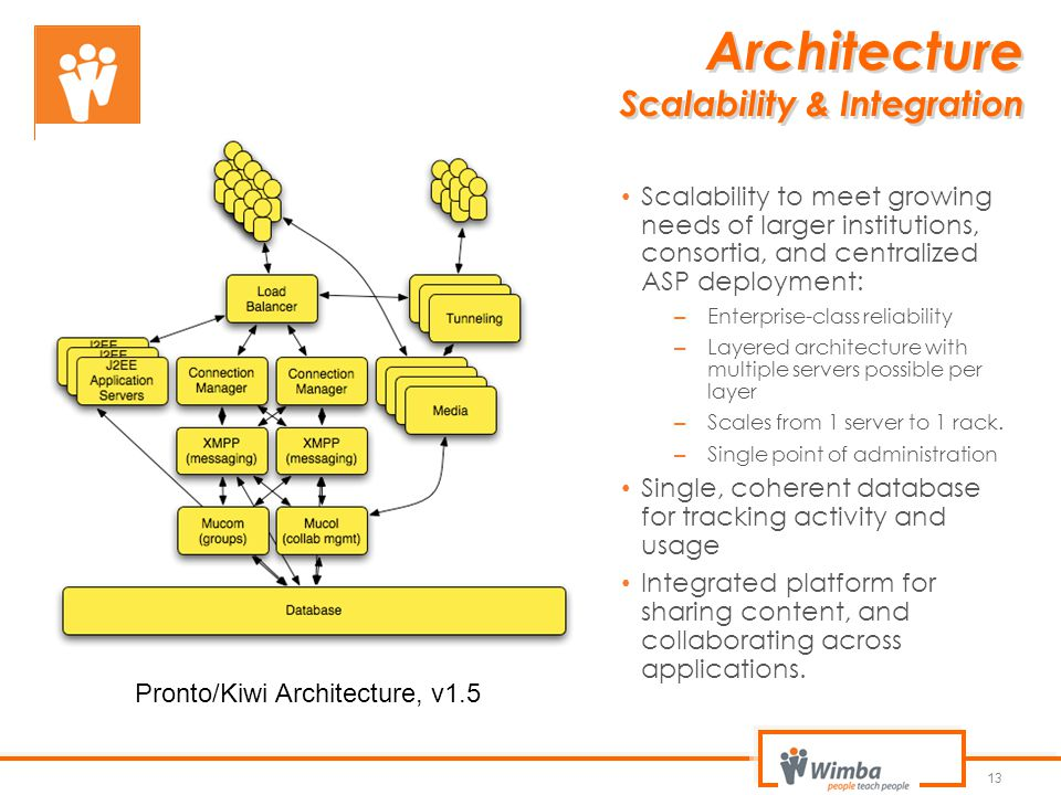 Architecture Scalability & Integration