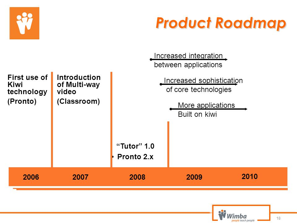 Product Roadmap Increased integration between applications