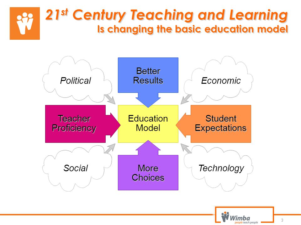 21st Century Teaching and Learning Is changing the basic education model