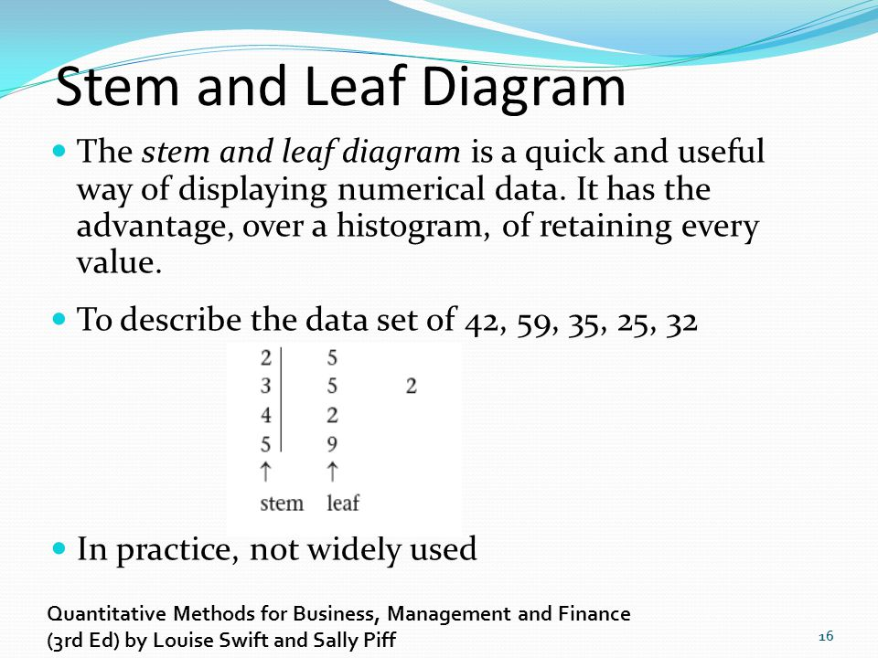 Stem and Leaf Diagram