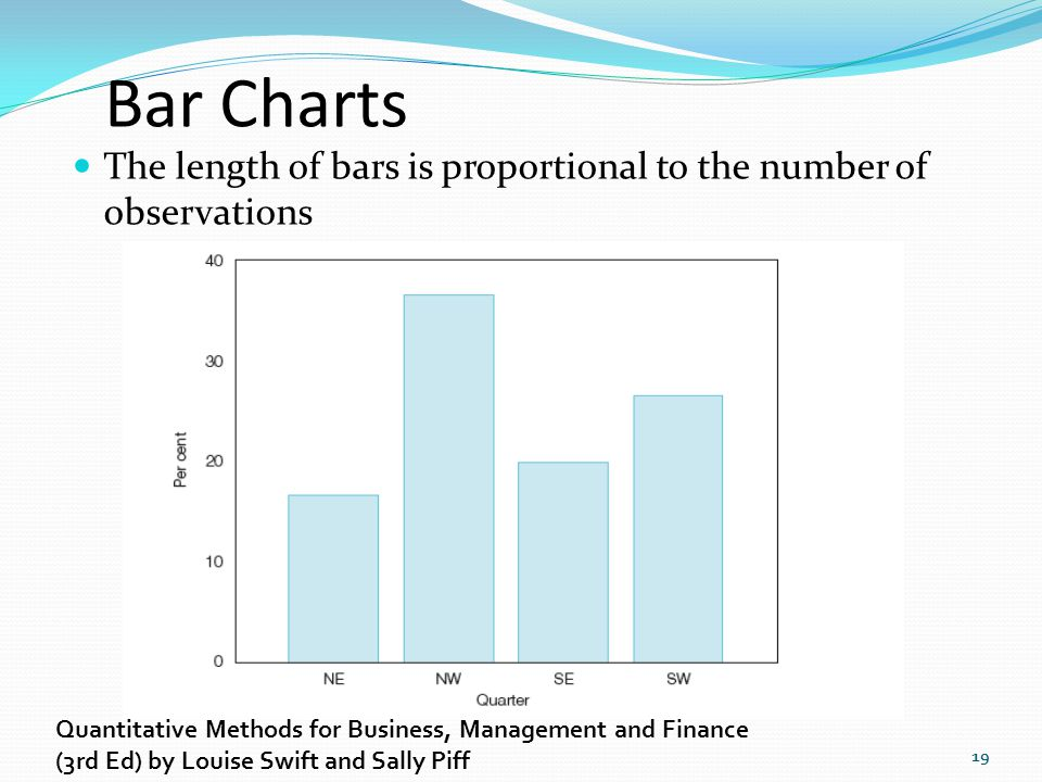 Bar Charts The length of bars is proportional to the number of observations. Quantitative Methods for Business, Management and Finance.