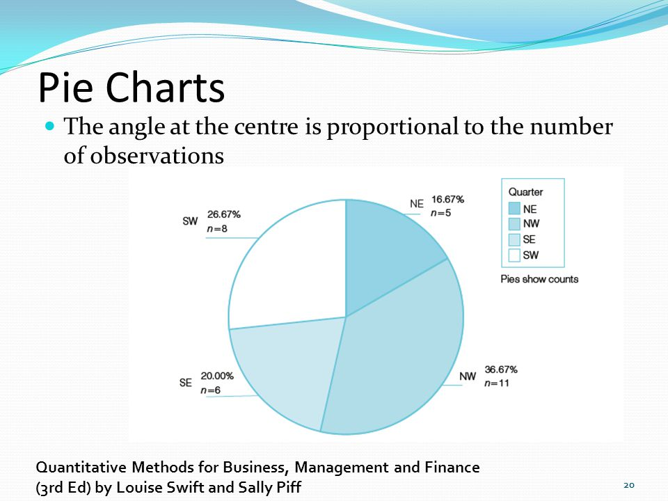 Pie Charts The angle at the centre is proportional to the number of observations. Quantitative Methods for Business, Management and Finance.