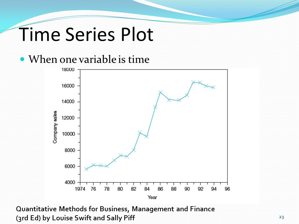 Time Series Plot When one variable is time