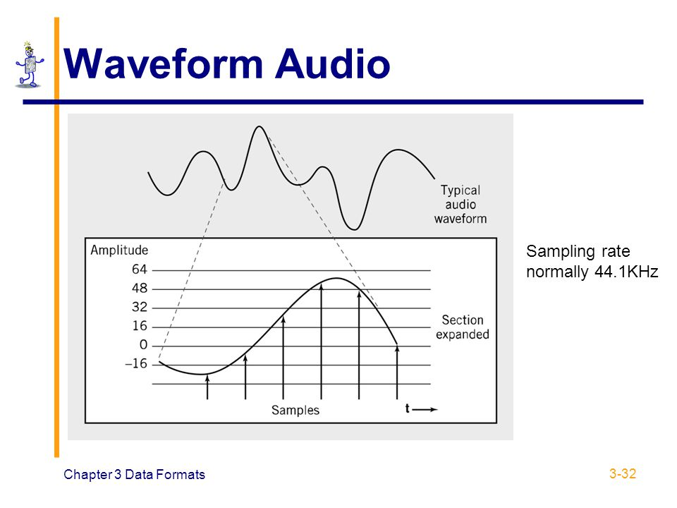 Waveform Audio Sampling rate normally 44.1KHz Chapter 3 Data Formats