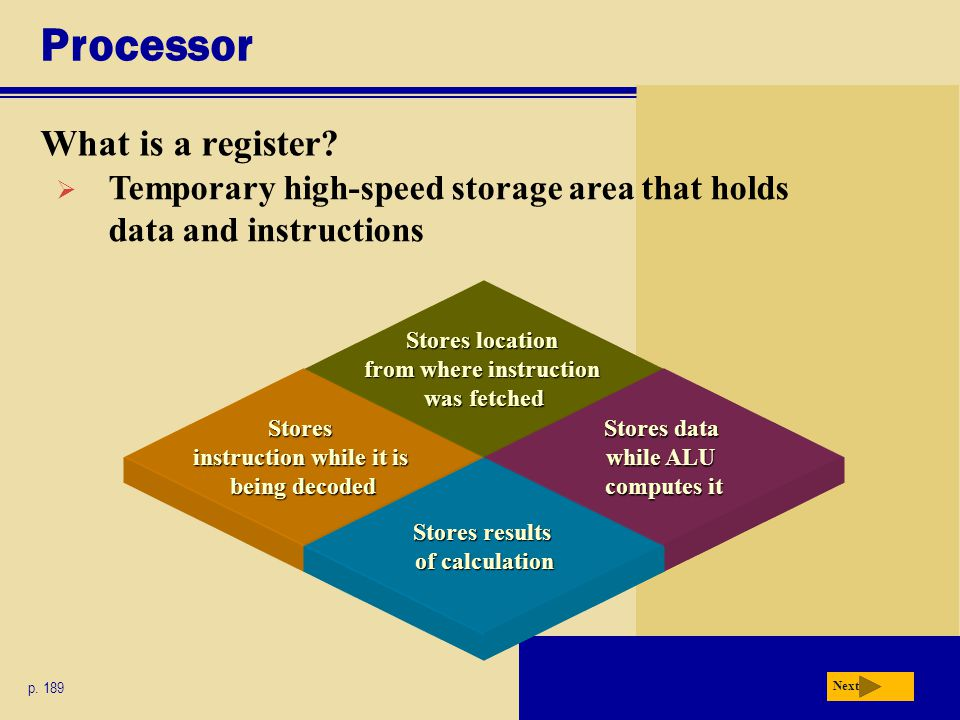 Processor What is a register