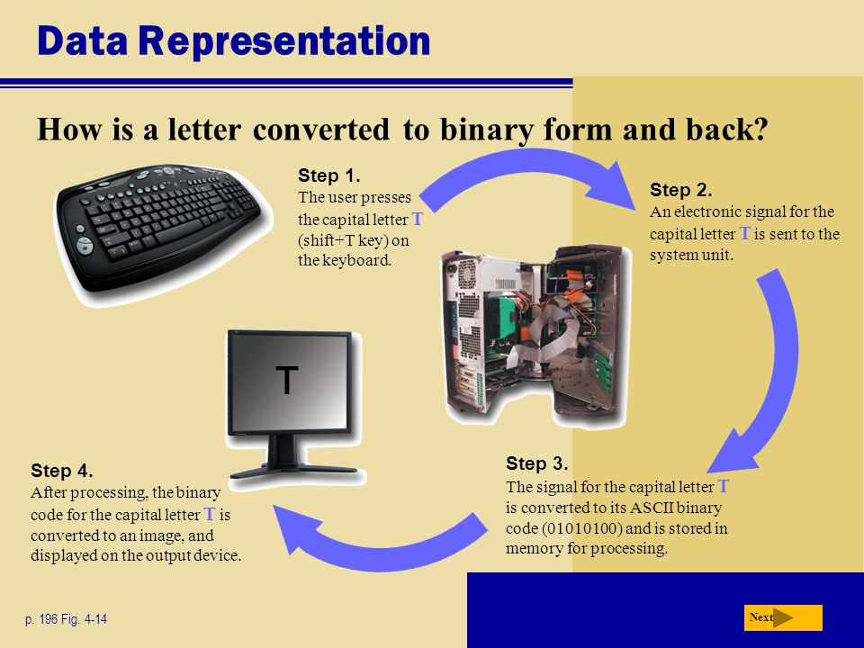 Data Representation How is a letter converted to binary form and back Step 1. The user presses the capital letter T (shift+T key) on the keyboard.